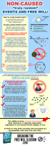non-caused events and free will infographic
