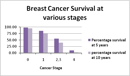 Breast Cancer Topic How can someone jump from 1A to 4 quickly?