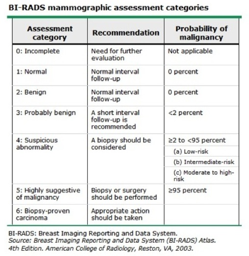 Fig-2-7-BI-RADSjpg 508×523 pixels MFM OBGYN Pinterest - risk assessment