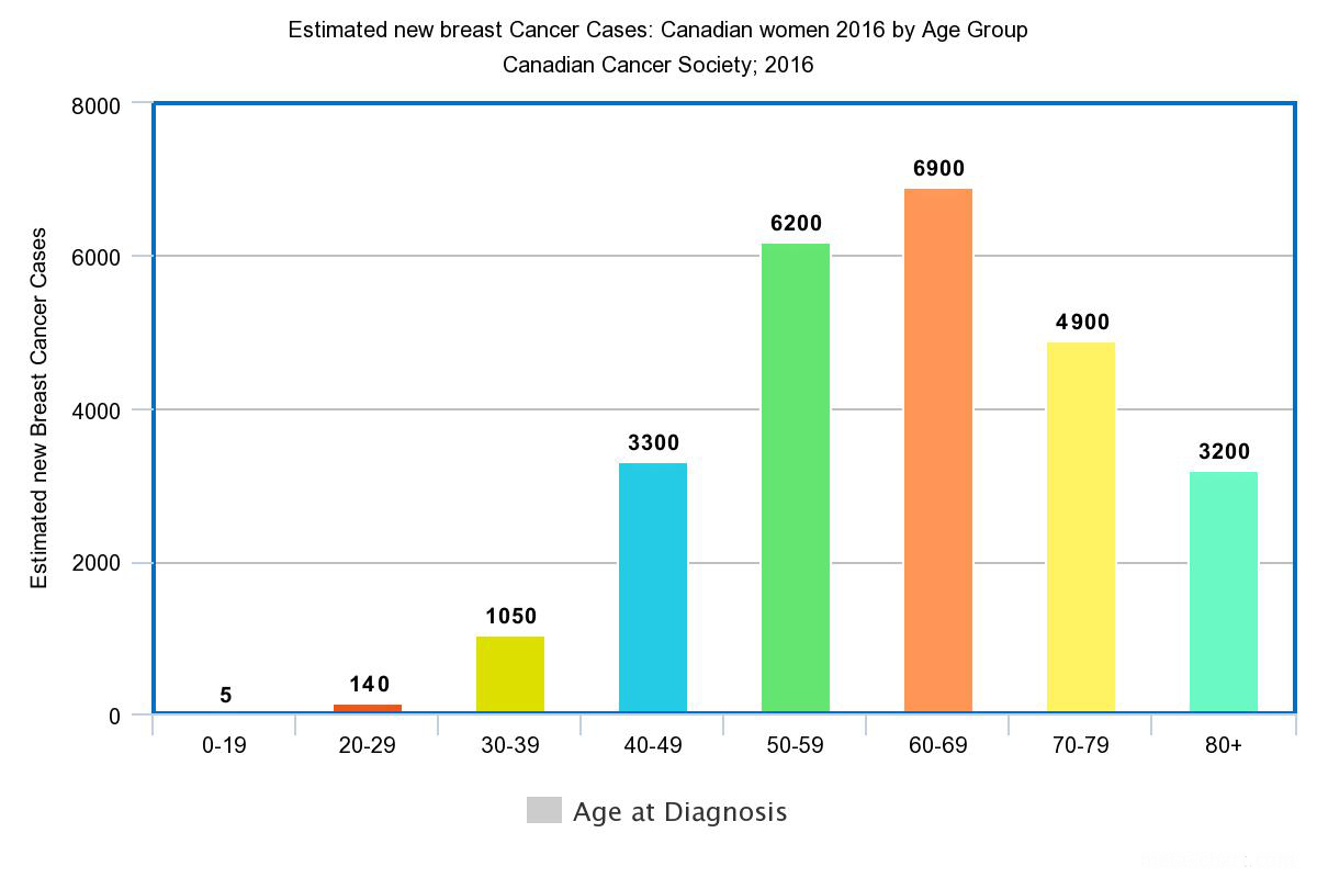 Prevalence Graph Breast Cancer By Country Rates For Canada Uk Usa And Asia