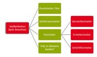 Holz als Raummeter (Ster), Schttraummeter & Festmeter