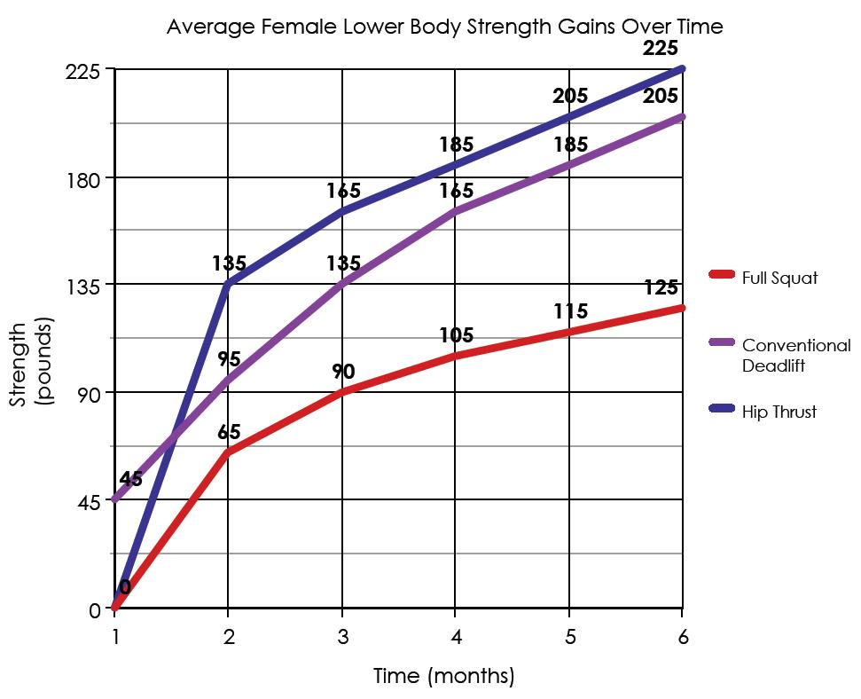 Average Female Strength Gains Over a Six Month Period - Bret Contreras