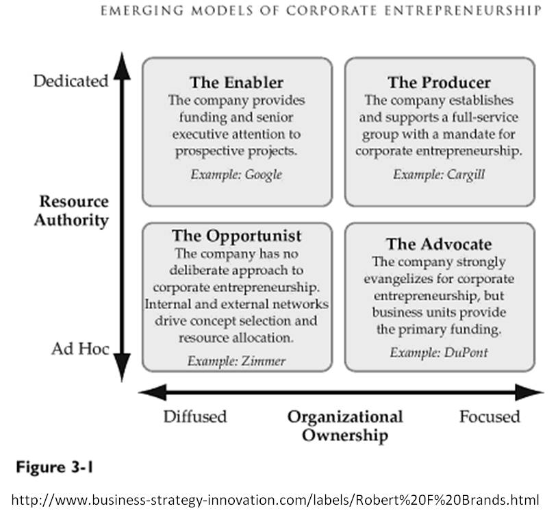 The McKinsey 7S model This model help people understand the - great objective for resume