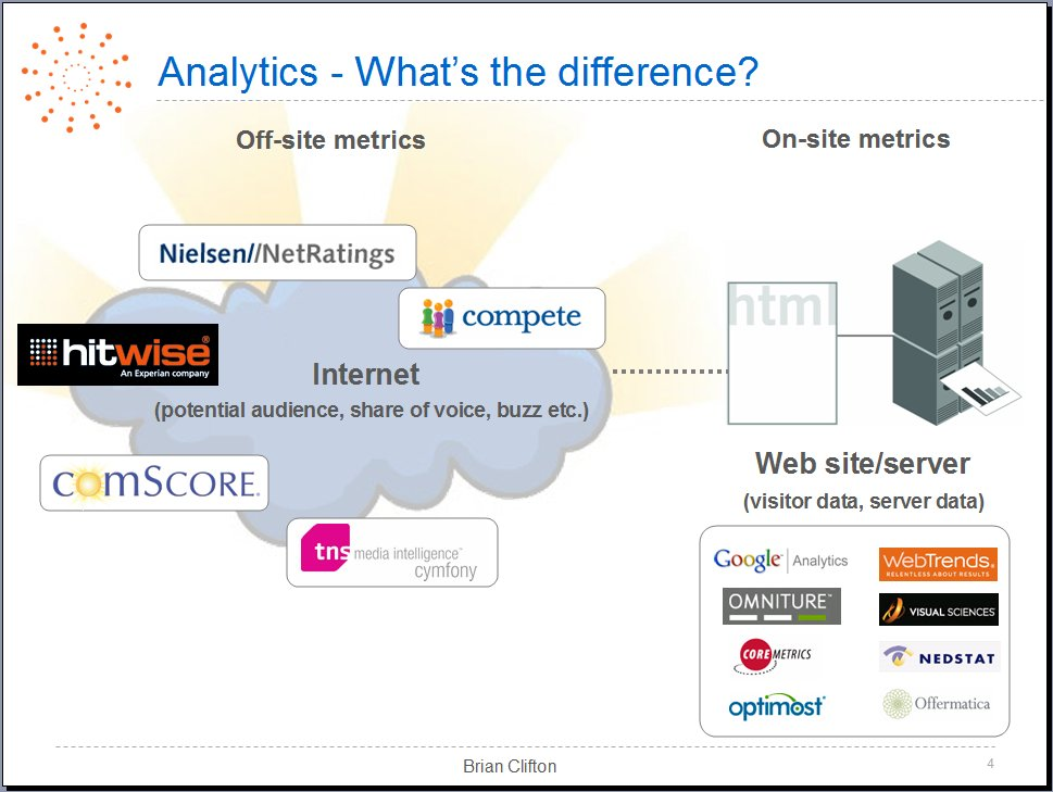 Accuracy Whitepaper for web analytics