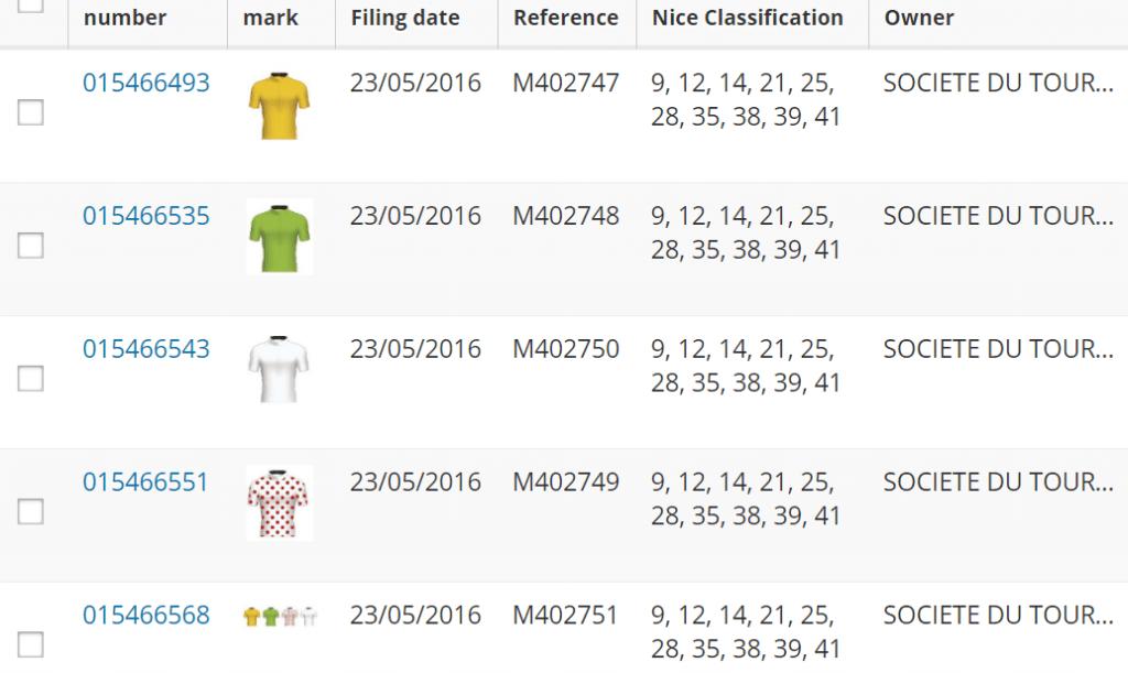 Tour De France Jerseys Trademark Applications