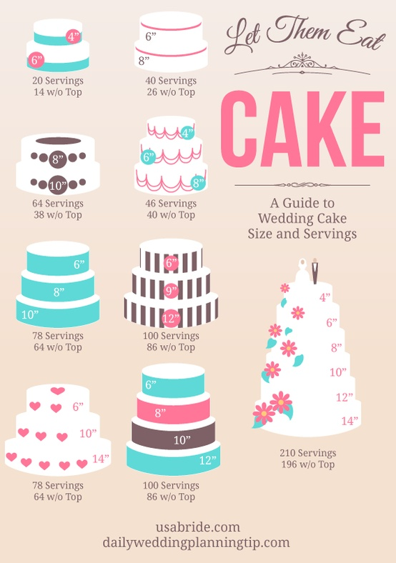 A Guide to Wedding Cake Size and Servings - Bridal Hot List