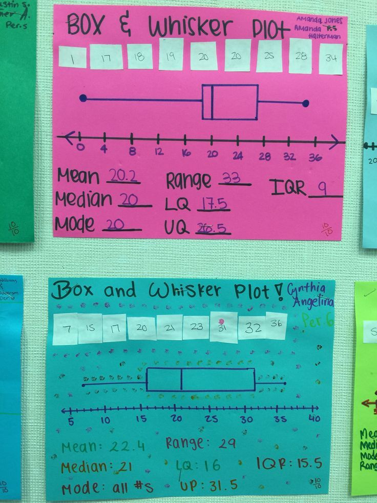 Interpreting Box and Whisker Plots Worksheet - Briefencounters
