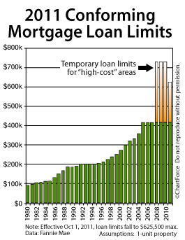 The Sunset to High Conforming Loan Limits Approach in the ...