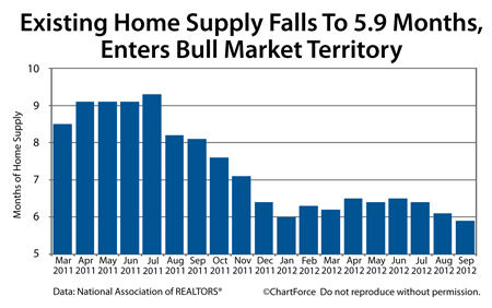 Existing Home Supply drops to 5.9 months