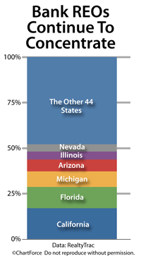 Foreclosure concentration, by state (May 2010)
