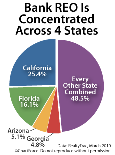 Foreclosures concentrate on 4 states