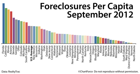 Foreclosures : September 2012
