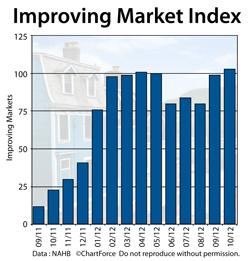 NAHB Improving Market Index