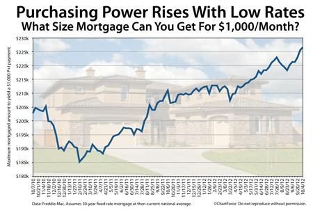 Purchasing Power 2010-2012