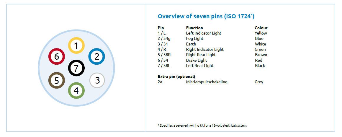 Selecting and using the right socket - 7-pin or 13-pin plug?