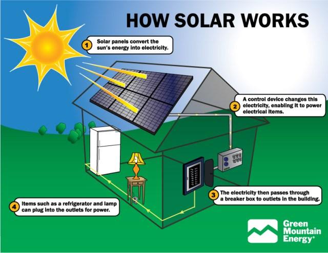 solar panel information brisbane