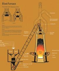 Making Iron & Steel | Bilston Iron & Steelworks - A ...