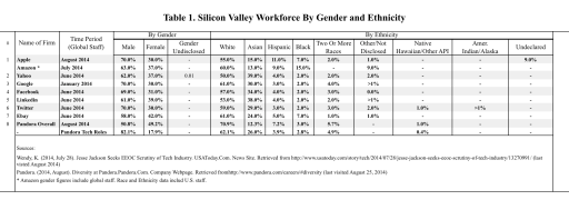 Table 1 - Silicon Valley Workforce by Gender and Ethnicity
