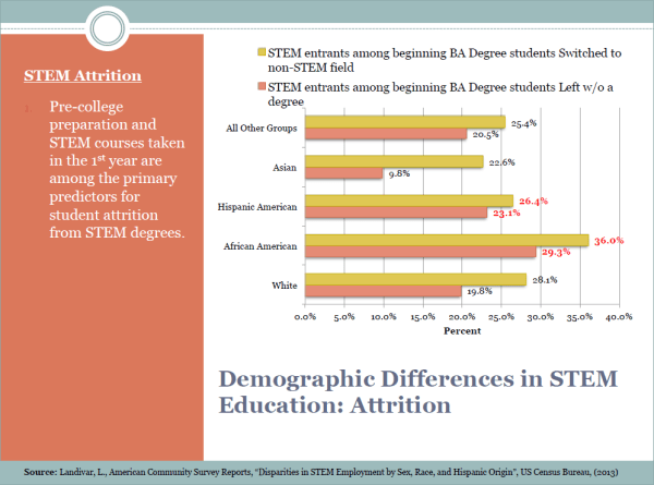 Slide 7 - Demographic Differences in STEM Education - Attrition