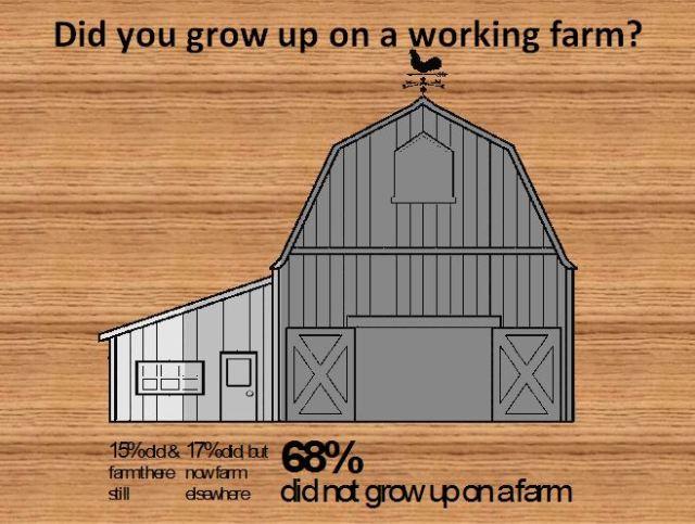 new farmer statistics
