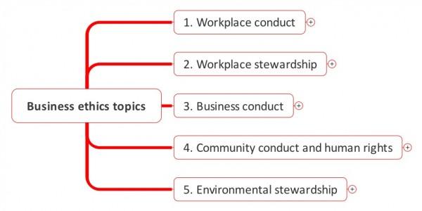 Business ethics stress-testing with risk management \u2013 Broadleaf - stress management chart
