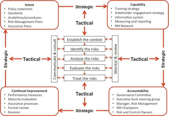 Evaluating the effectiveness of risk management u2013 Broadleaf - effective employee evaluation steps