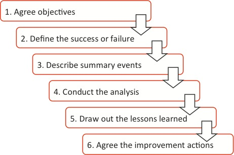 Root cause analysis of environmental incidents u2013 Broadleaf - root cause analysis sample