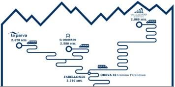 Onde Esquiar Mapa Vale Nevado El Colorado La Parva