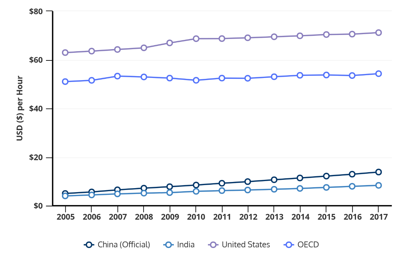 Cash Pool Oecd Trends In The Information Technology Sector