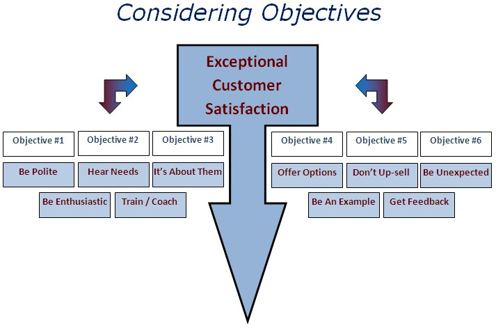 Customer Service What Does It Mean? Bruce Mayhew Blog Training