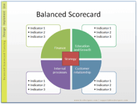 Free 17 Balanced Scorecard Examples and Templates | BSC ...