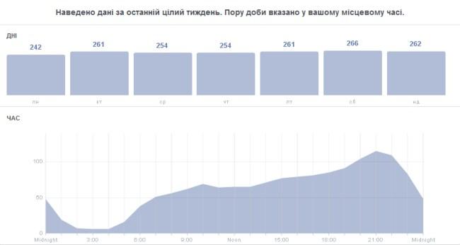 Освітній інтернет-навігатор статистика