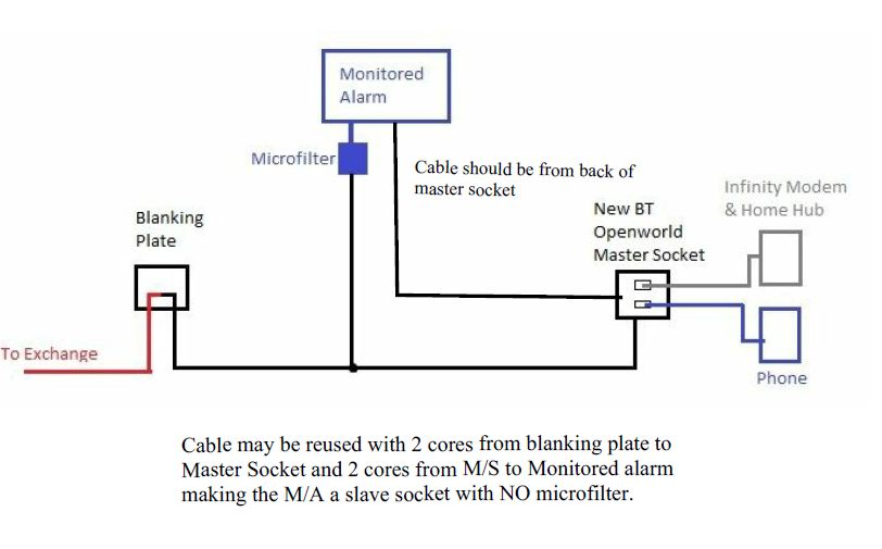 Telephone Socket Wiring Diagram Bt - Wiring Solutions