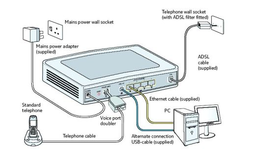 Bt Home Hub Wiring Diagram Bt Hub 4, Virgin Media Home Hub, Bt Hub