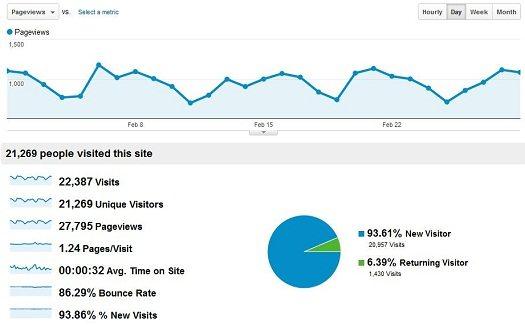Google Analytics Report for Beyond the Rhetoric (February 2012)