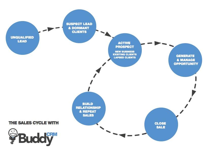 sales process - BuddyCRM