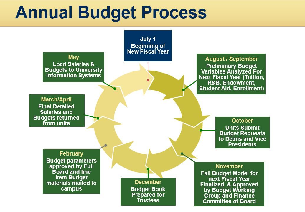 University Planning Process   Offices of Budget Planning and