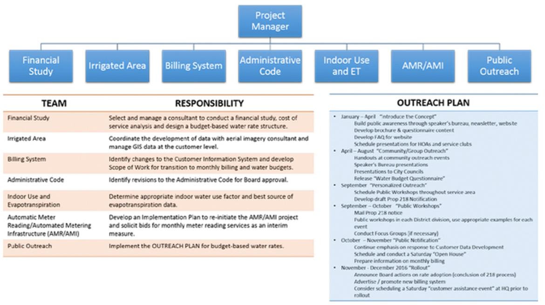 Implementation Planning \u2013 Budget Based Rates