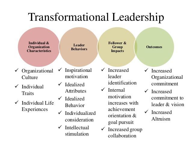 Transformational versus transactional leadership Research paper - transformational leadership definition