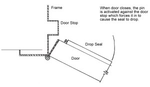 install a sweep on already existing door