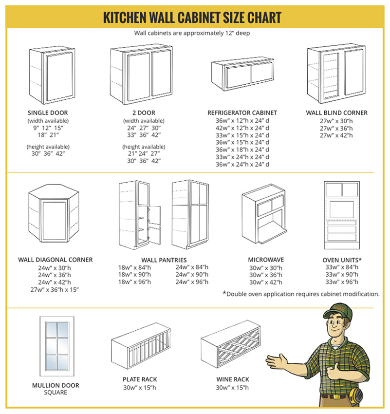 Kitchen Wall Cabinet Sizes Chart Cabinet Size Charts - Builders Surplus