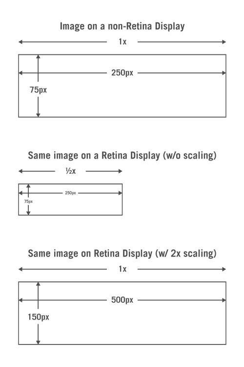 retina display diagram 2