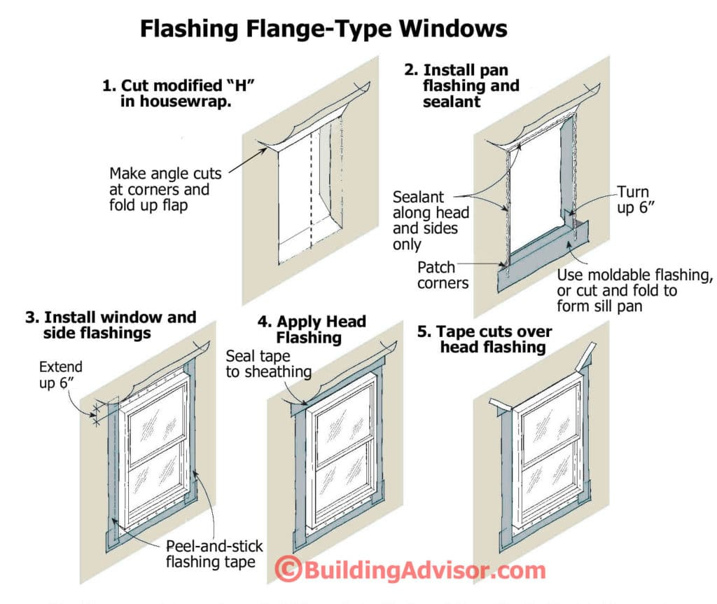 Follow these step by step flashing instructions to prevent leaks around doors and windows