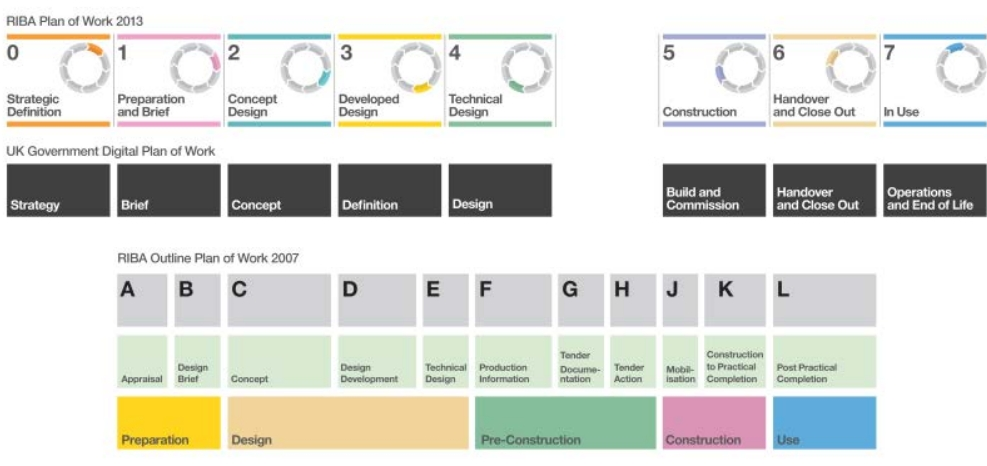 riba-lod-work-plan-2013jpg (987×466) BIM IPD VDC Process - contract important elements