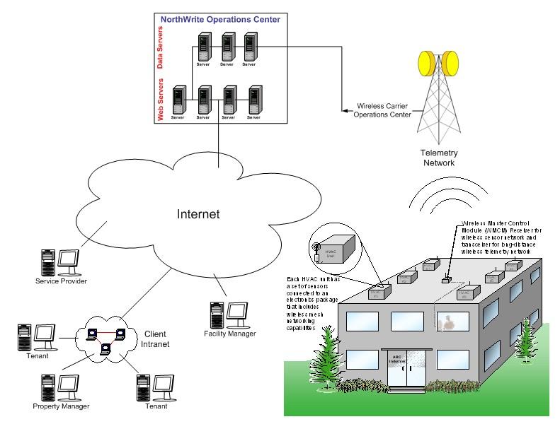 PNNL Building Systems - Diagnostics for Packaged HVAC Units