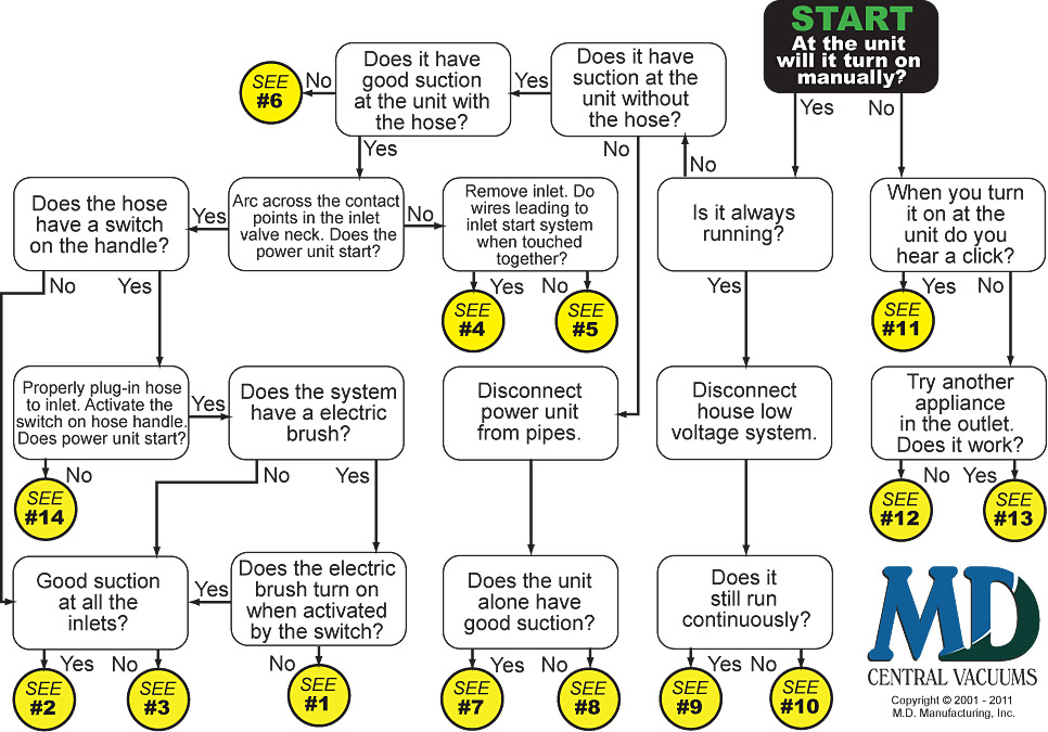 Central Vacuum System Troubleshooting Flowchart for All Systems and
