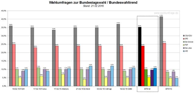 Der neue Bundeswahltrend vom 21.02.2016 mit allen verwendeten Wahlumfragen zur Bundestagswahl 2017.