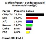 Bundeswahltrend für Deutschland vom 08.11.16