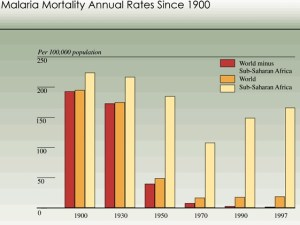 Malaria mortality in past century