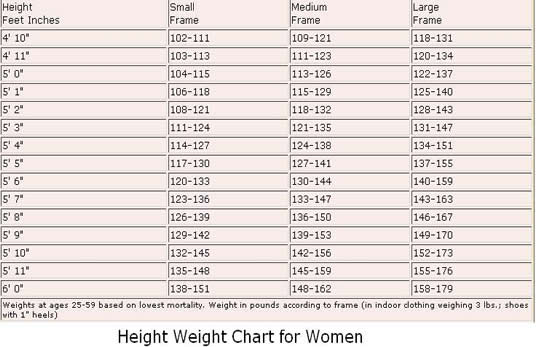 workout weight chart - Onwebioinnovate
